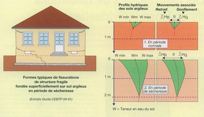 Comportement des argiles - Drainage terrain argileux maison ...